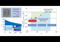 """batido modal de dos nanolasers acoplados en cristal fotónico (arriba a la izquierda), lo que lleva a """"ciclos límite mesoscópicos"""". A pesar de las fuertes fluctuaciones cuánticas que reducen considerablemente el tiempo de vida del ciclo límite, la intensidad en una de las cavidades desarolla miles de oscilaciones antes de que se apague (abajo a la izquierda). Derecha: simulaciones numéricas del parámetro de orden teniendo en cuenta la amplitud del ciclo límite (A) y las correlaciones cruzadas de segundo orden o [g (2) BA (0)] que muestran una transición entre el régimen macroscópico [ g (2) BA (0) = 1] y el denominado régimen mesoscópico [g (2) BA (0) = 2/3], en función de la inversa del factor de emisión espontánea (1 / β). Este último está vinculado al número característico de fotones intracavidad, que define el """"tamaño del sistema"""". La estrella roja indica nuestro resultado experimental."""